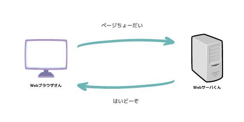 OWASP ZAPで脆弱性診断を行う際の、予備知識的なもの─ローカルプロキシの設定編