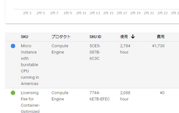 GCEのMicro Instance with burstable CPU runningに注意